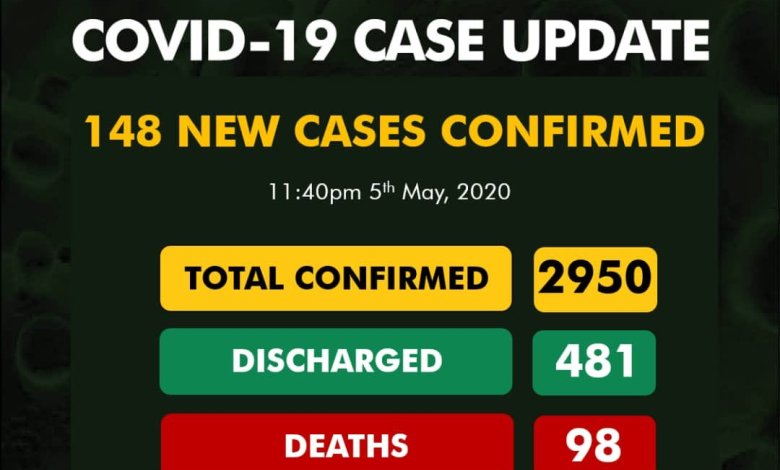 Nigeria Records 148 New COVID-19 Cases As Pandemic Tolls 2950, Total Death Now 98