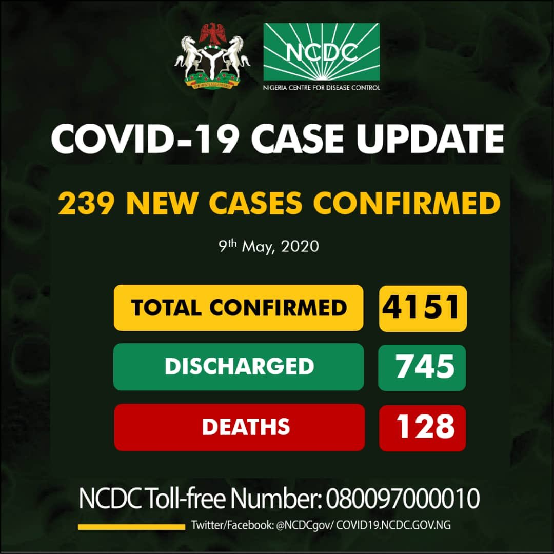 Nigeria Records 239 New COVID-19 Cases As Pandemic Tolls 4151, Deaths Now 128