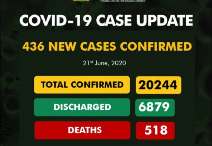 Nigeria's COVID-19 Cases Rise To 20,244, With 436 New Infections, Deaths Now 518